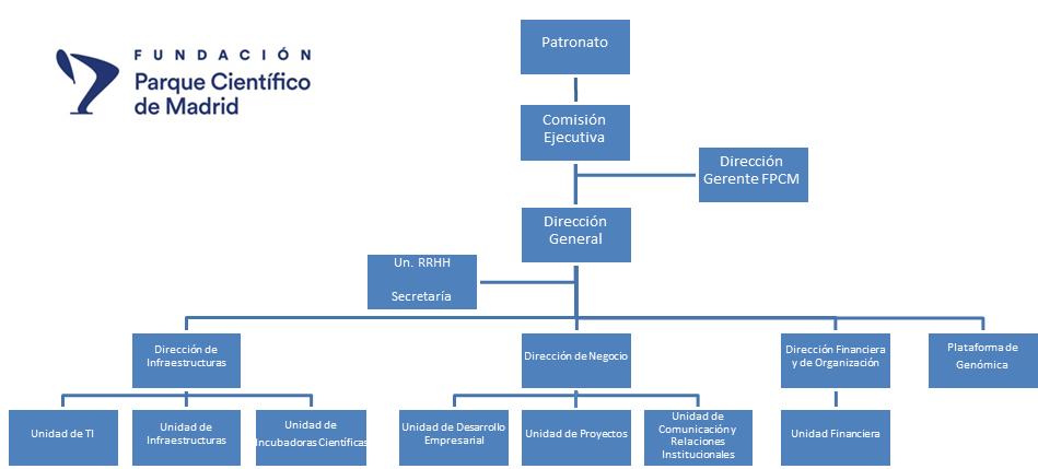 Organigrama de la FPCM